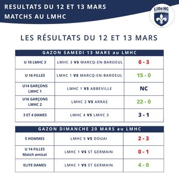 lmhc-resultat-12-13-mars-lilhoc