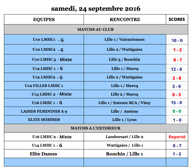 2016-2017-lilhoc-match-du-24septembre-resultat