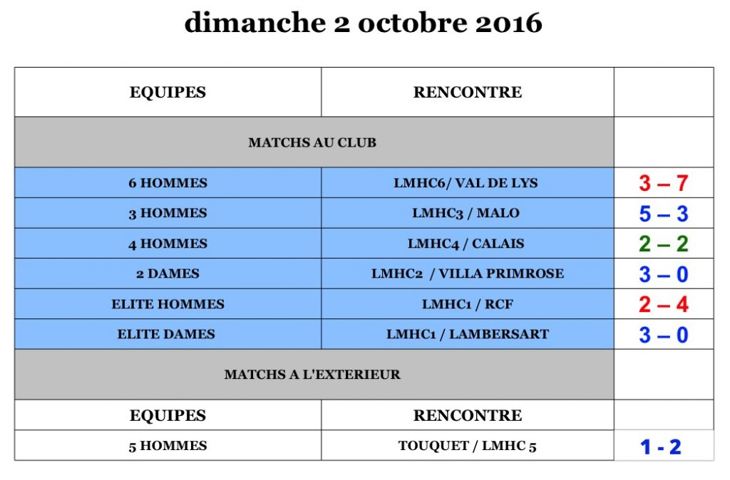 lilhocinfo-number11-resultat1et2octobre-web-dimanche