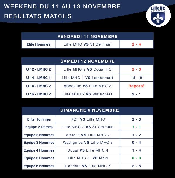 resultat-lilhoc-11-13-novembre-1