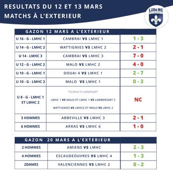 lmhc-resultat-12-13-mars-lilhoc-ext