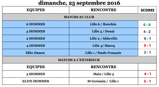 lilhoc-match-du-25septembre-resultats