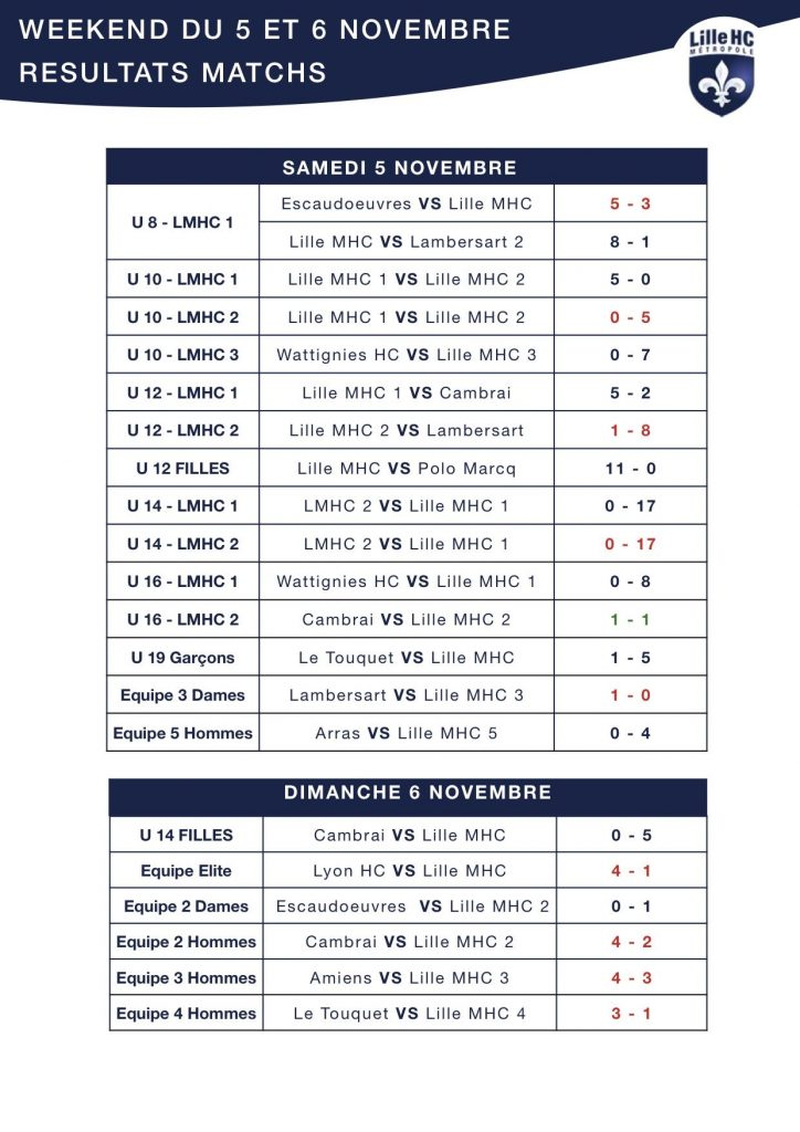 resultat-lilhoc-5-6-novembre
